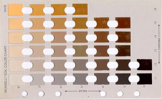 munsell soil chart
