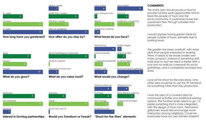 TFI_garden_survey_1